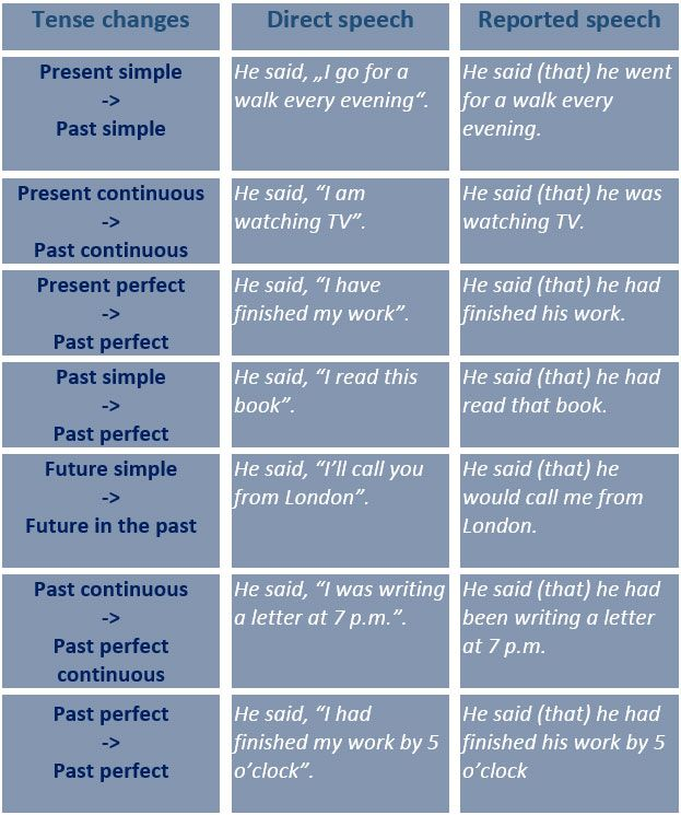 Reported Speech. Tense Changes. Reporting Verbs. Expressions of Time and Place…