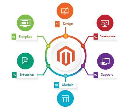 Scorpio Technologies is a bright Magento Development Company in Chennai, Bhubaneswar at India. We offering cheap and best website designing, web development and web hosting services available here. http://www.scorpiotechnologies.com/services/e-commerce-development/professional-magento-development/