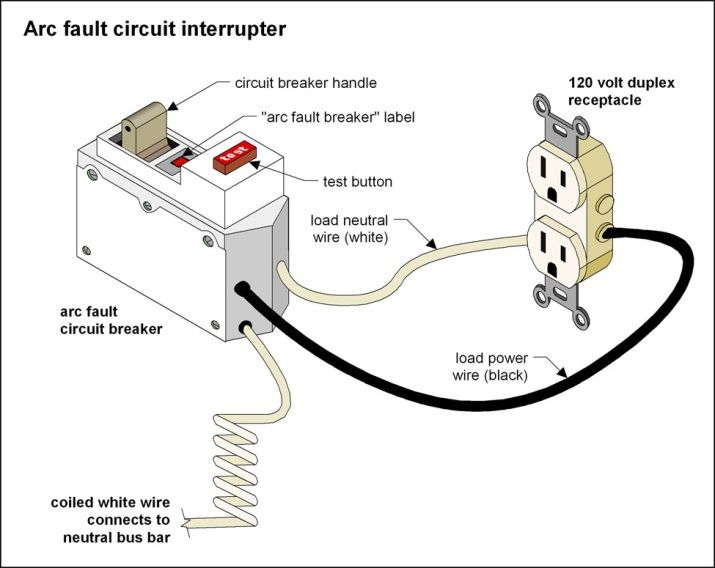 Emea Europe Middle East And Africa Arc Fault Circuit Interrupter Afci Market Report 2019 With Images Circuit Marketing Arc