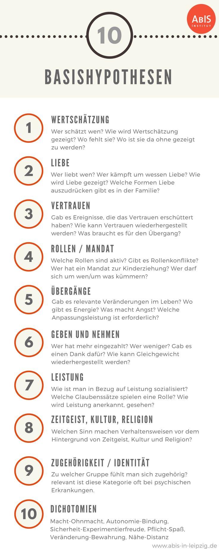Infografik zu Hypothesen in der systemischen Therapie, Beratung und Coaching, präsentiert vom ABIS Leipzig #systemischeberatung #systemischetherapie #systemisch #psychotherapie #abis #auftrag #hypothesen #systemischehypothesen #systemischescoaching #systemischefragen – Dago Bald