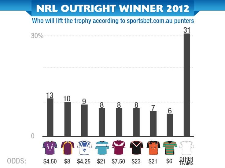 NRL Premiership - Infographic - Sportsbet.com.au