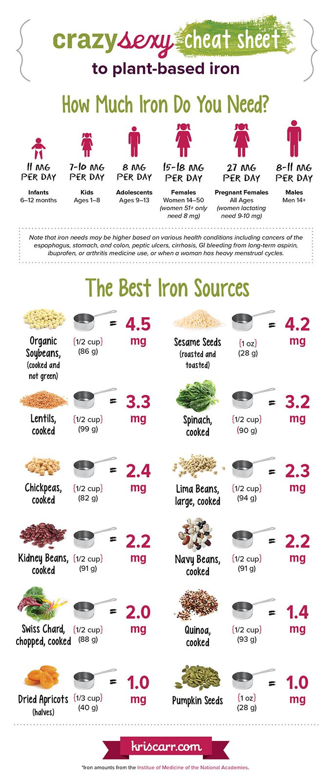 Why is iron important and what are the best plant-based iron-rich foods? Kris Carr shares the top 12 plant-based iron sources plus a handy iron infographic.