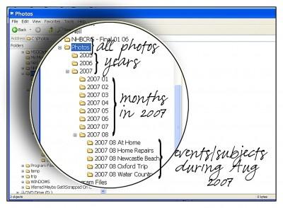 Organizing Digital Photos