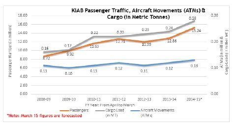 Kempegowda International Airport, Bengaluru Clocks in 15 Million Passengers in 2014-15 #bial #award #record #aviation