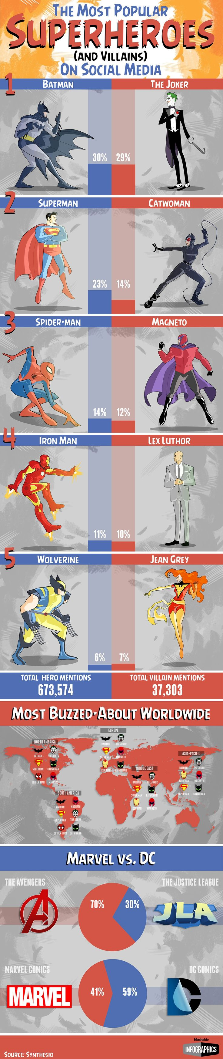 Which heroes and villains are the most popular?