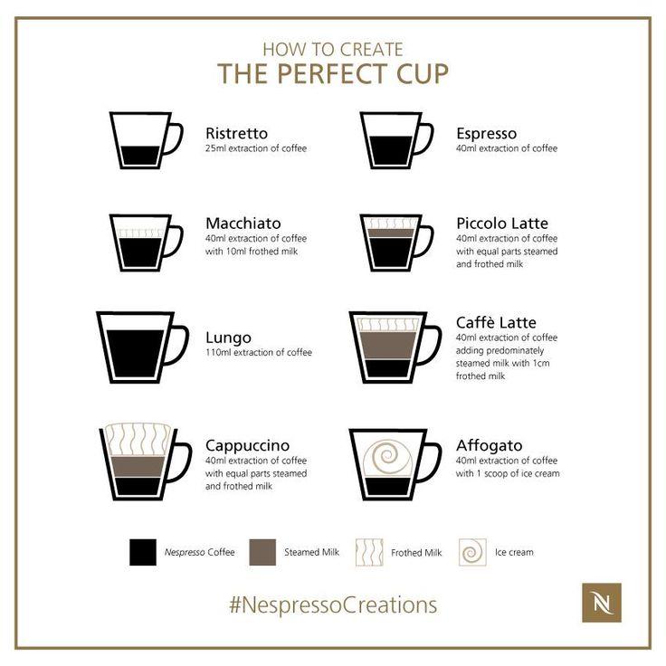 Přes 25 nejlepších nápadů na téma Capsule Nespresso Pro na ...