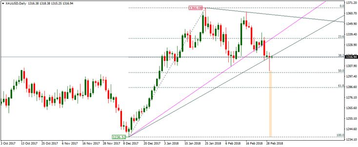 Gold inched higher on Friday, increasing the price of yellow metal to more than $1300.00 an ounce after some key economic releases. The technical bias...