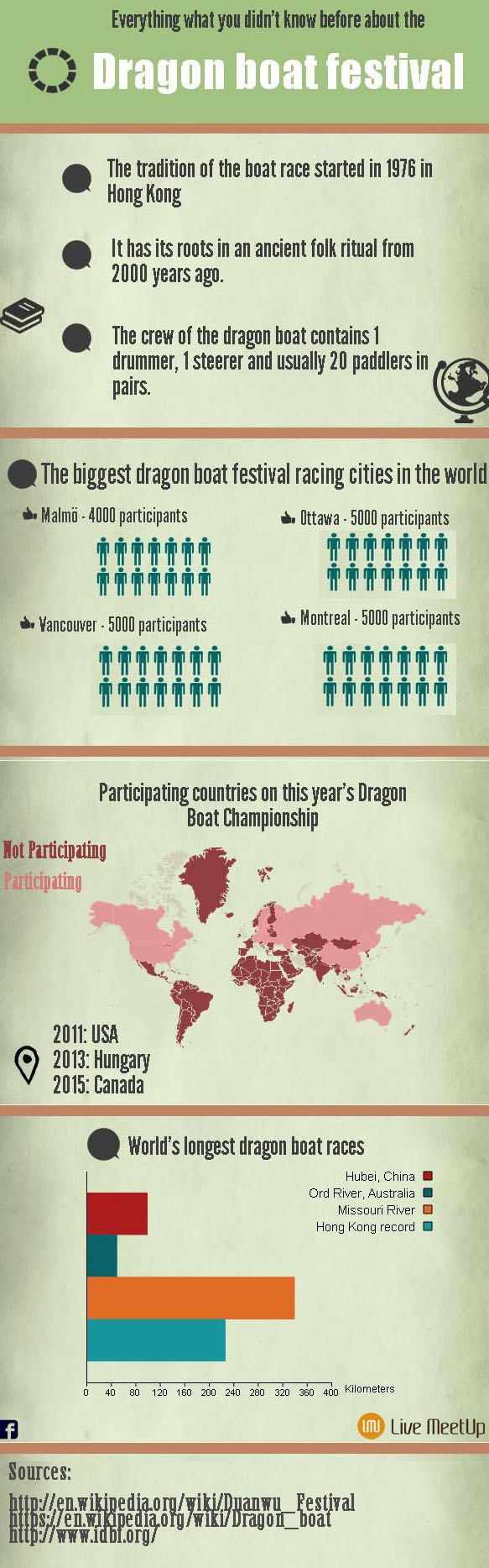 Infographics about the famous Dragon boat race