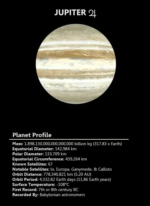 Jupiter: 5th planet from the Sun; largest in the solar system & gas giant. Named after the king of the Roman gods, Jupiter has also been known as Zeus, Greek god of thunder & Marduk, Mesopotamian god of Babylon. It's described as its own solar system because of its 63 moons, the most of any planet. Four in particular, Io, Europa, Ganymede & Callisto, are planet-sized. Its gravitational force is 20.87 m/s2, more than double Earths. | Image: Steve Albers, NOAA/GSD
