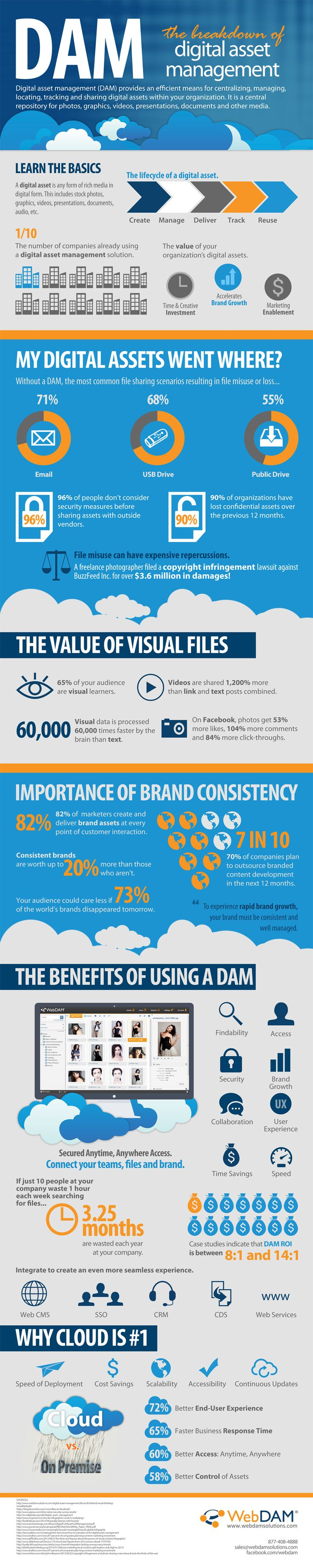 See how DAM connects your brands, files, and teams in this digital asset management infographic. Get an overview of the latest trends, stats, and benefits.