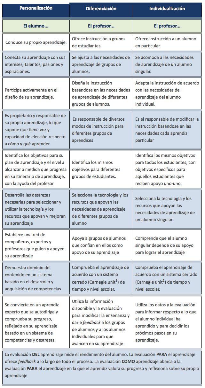 Personalización, Diferenciación Individualización. ¿Conoces las diferencias? –