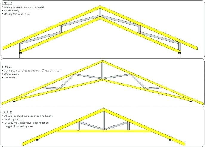 Image Result For Scissors Trusses For 24 Span Raked Ceiling Exposed Trusses Roof Trusses