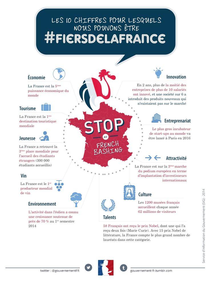 Les 10 chiffres pour lesquels nous pouvons être fiers de la France (France, statistics, culture)
