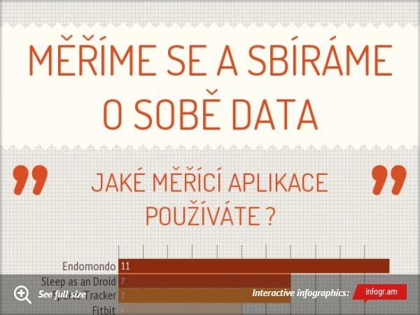 Měříme se a sbíráme o sobě data       Rozhovor s respondenty