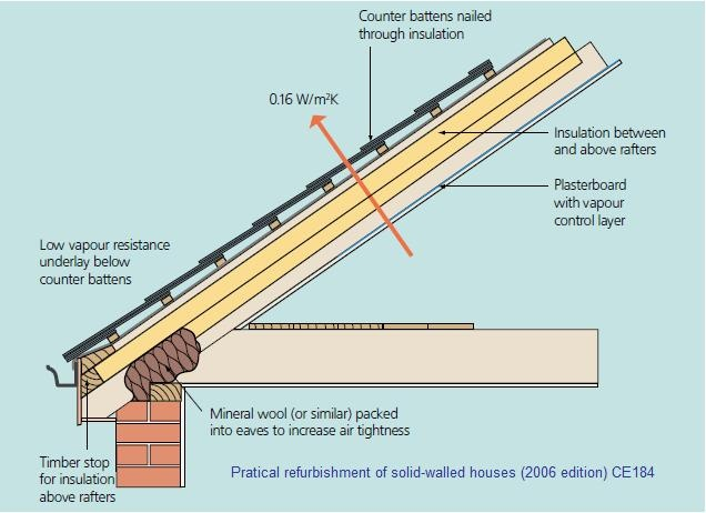 Roof Insulation Intstalled. See More. Roof3