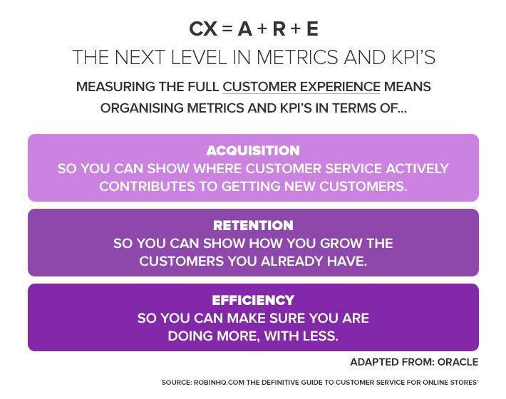 Next level metrics KPI
