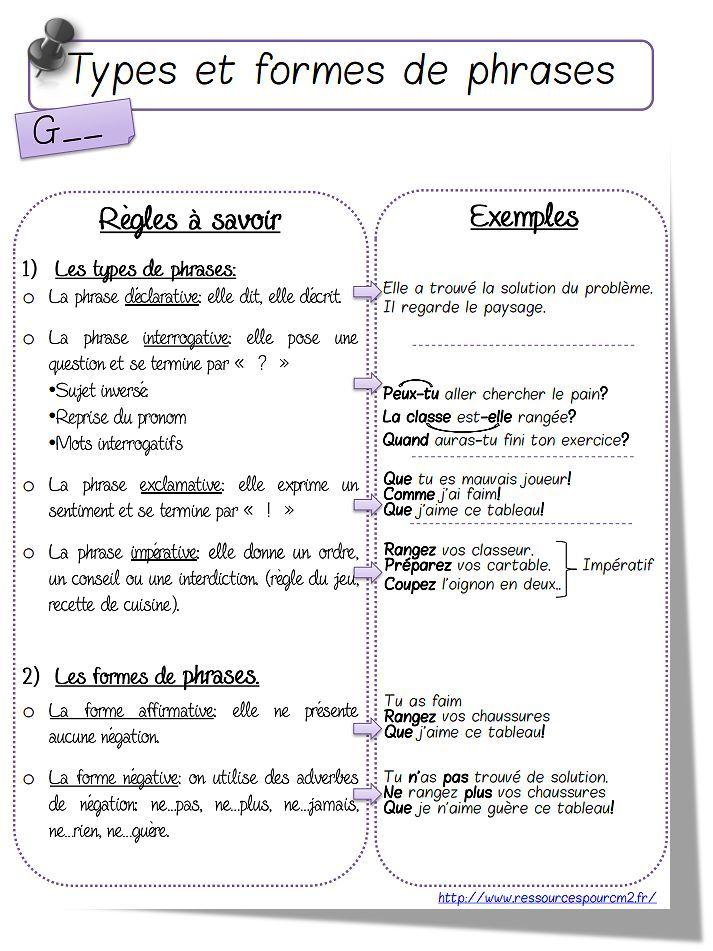 Séquence 1: la phrase | Types de phrases, Phrase et Jeux de grammaire