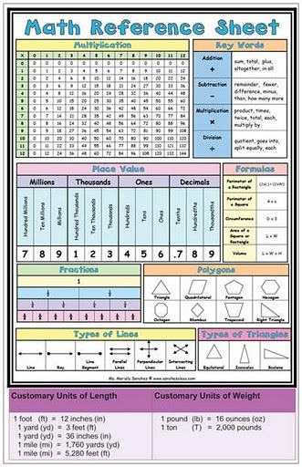 """Math Reference Sheet--would be good for a cardboard box """"study cubby"""""""