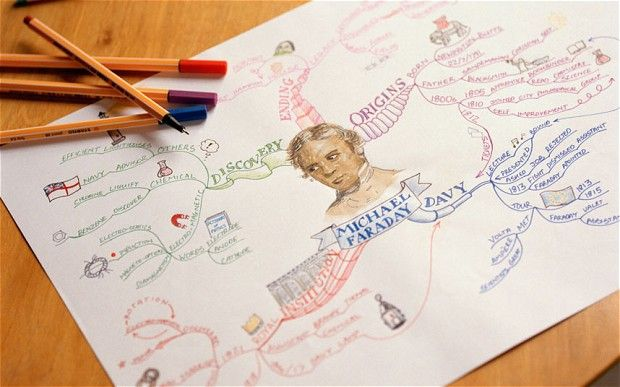 Revision techniques: creating a spider diagram offers you a birds eye view of the subject matter at hand