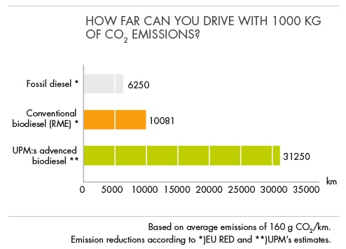 How far can you drive with 1000 kg of CO2 emissions?