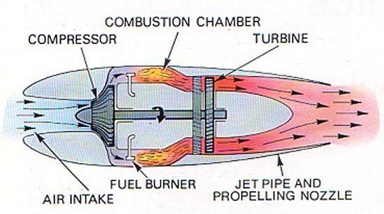 Convert Thrust to Horsepower