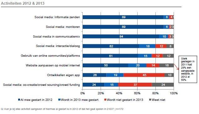 Activiteiten binnen sociale media van communicatie-professionals in 2012 en 2013. Bron: http://www.frankwatching.com/archive/2013/03/19/welke-trends-en-ontwikkelingen-ziet-de-communicatiesector-voor-2013/