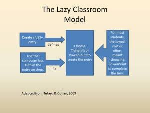Lazy Classroom Model - Why and how to support students in learning new technology. | Blog post by Thomas DeVere Wolsey.