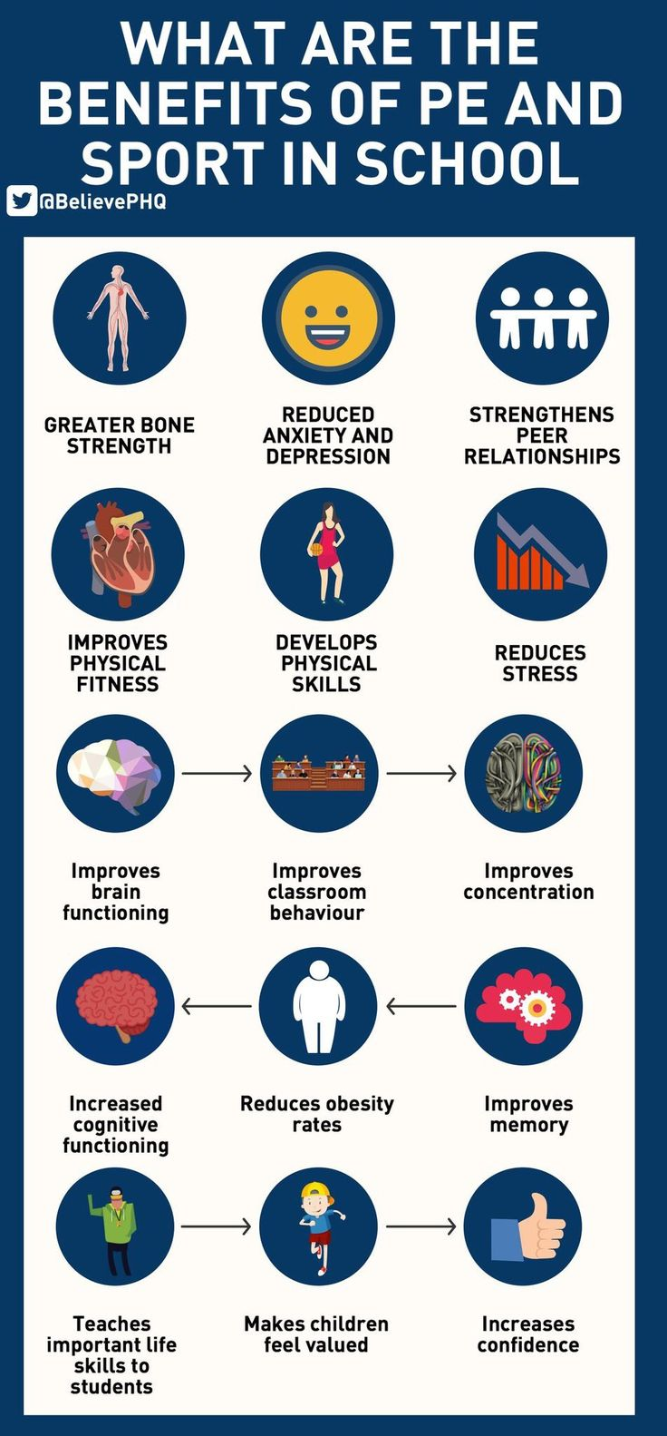 benefits of physical education The american hearn association helps you learn how physical activity improves the quality of life skip to content american heart association learn and in addition to the health benefits listed above, moderate exercise, like brisk walking, can have other health benefits such as.