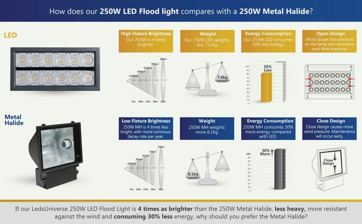 How is our 250W LED Flood light 4 times brighter, less heavy and consumes 30% less energy than a 250W Metal Halide? http://www.ledsuniverse.com/en/flood-lights/ #LED #Lighting #LedLights #FloodLight