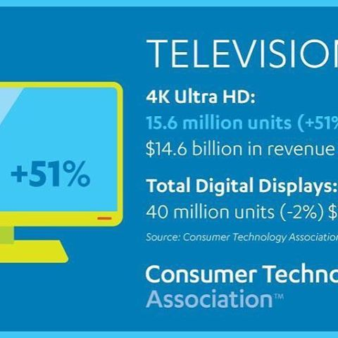 #CTAResearch says 15.6 million 4K Ultra HD televisions will be sold in 2017  #research #infographic #4K #UHD #TV
