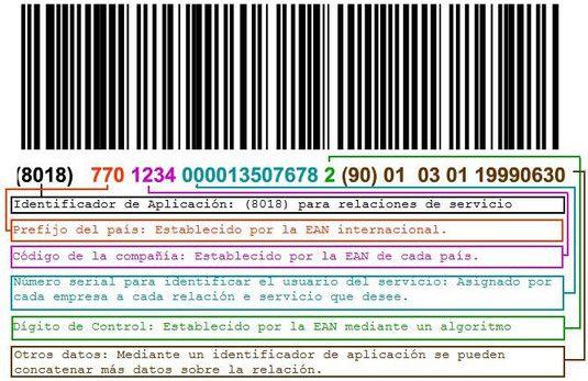 Para identificar las relaciones de servicio se recurre al estándar internacional GSRN (Global Service Relation Number), y e usa el identificador de aplicación (8018), dado que siempre se utiliza la simbología GS1-128. La estructura del código es así: