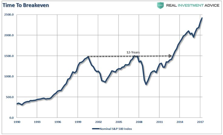 """The """"Big Lie"""" Of Market Indexes http://betiforexcom.livejournal.com/25891977.html  Authored by Lance Roberts via RealInvestmentAdvice.com, Last week, I received the following email from a reader which I thought was worth further discussion. """"In a recent article """"Signs of Excess – Crowding and Innovation"""" Lance...The post The """"Big Lie"""" Of Market Indexes appeared first on crude-oil.news.The post The """"Big Lie"""" Of Market Indexes appeared first on aroundworld24.com…"""