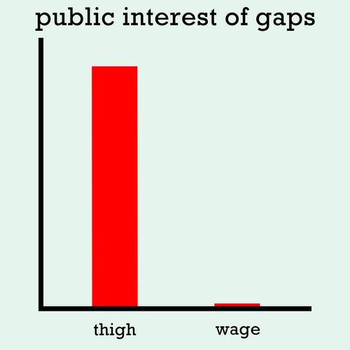 1st My thighs touch AND I DON'T CARE. I love my curves and no one can convince me not to. 2nd Look up the pay gap between men and women and what that money could pay for and TRY to tell me there's nothing wrong with the gendered pay gap, I DARE you.