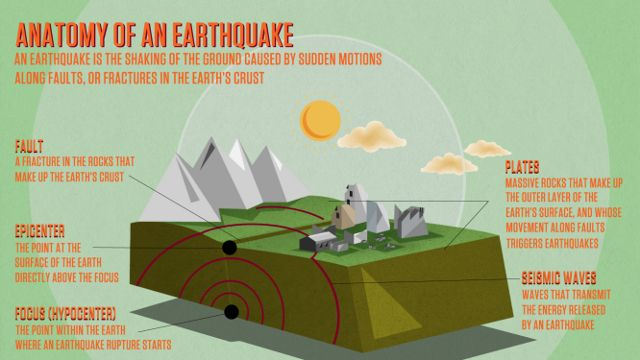 Lots of earthquake lesson planning ideas here - reading material, videos and activities. Enjoy!