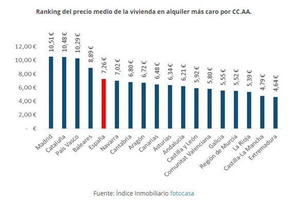 Ranking de precios del alquiler por comunidades autónomas - #infografía #alquiler #vivienda