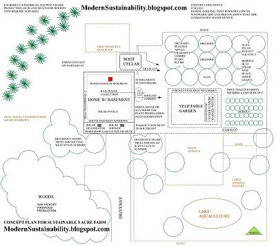 Modern Sustainability...old-fashioned methods: Concept Plan for a Sustainable Farm