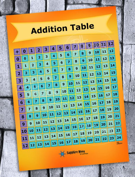 Addition Chart Digital File by SapphireMoonArt on Etsy
