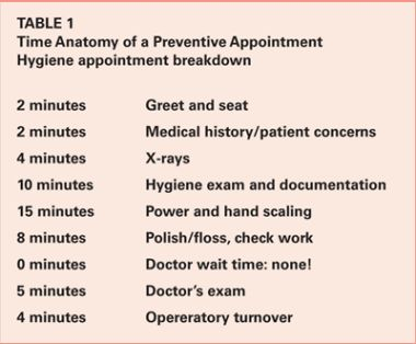 Dental hygiene and time management here the clock is king