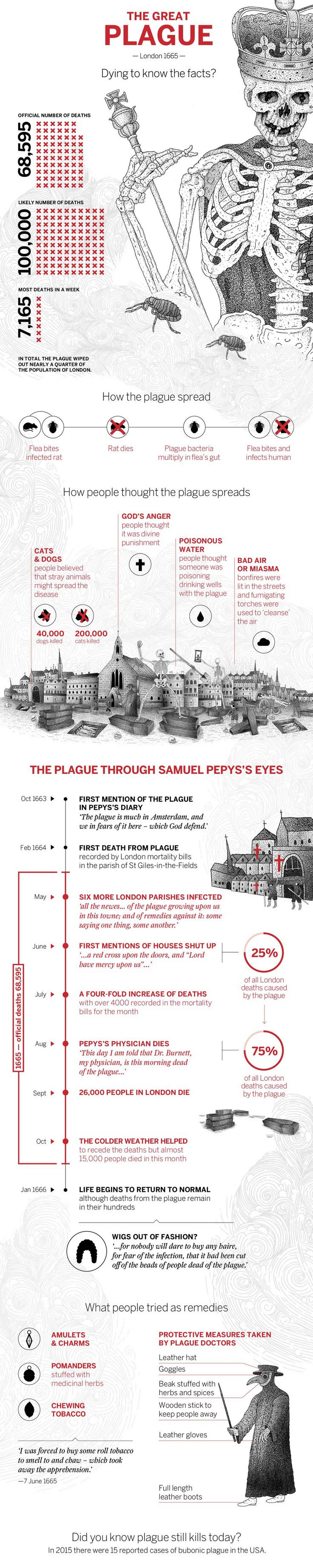 17 best ideas about plague black death doctor de the great plague mehr