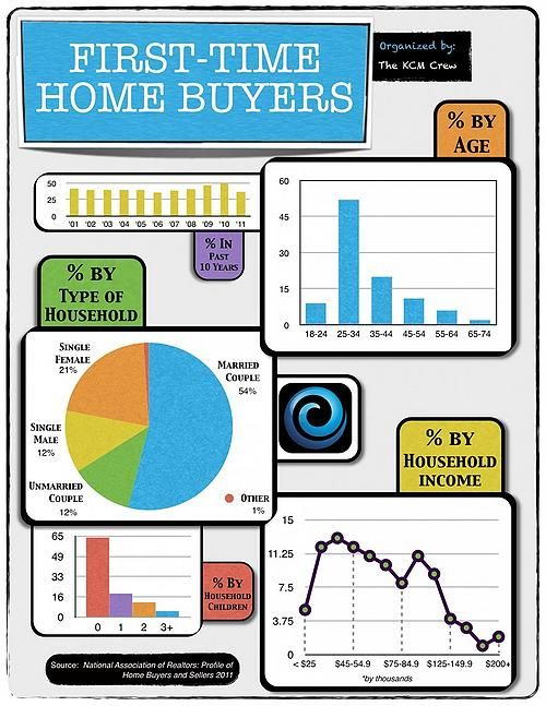 43 best images about for the first time home buyer on for First time home buyers plan