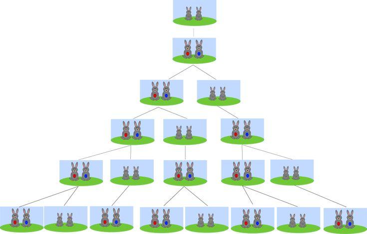 Suite de Fibonacci - Wikipédia