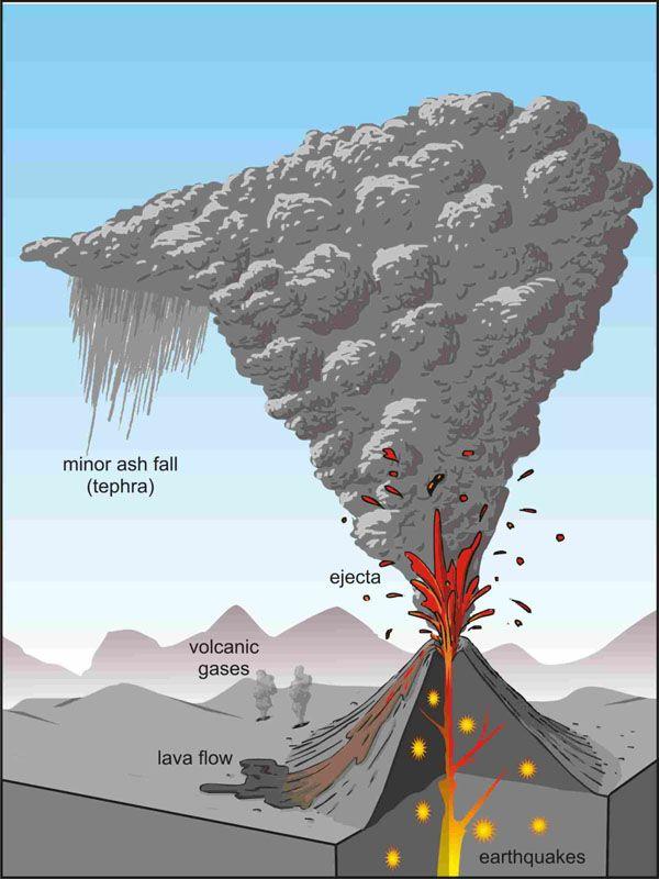 Volcanic Ash Diagram Google Search Geology Volcano Erupting