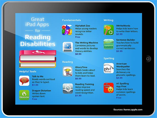 50 Popular iPad Apps For Struggling Readers & Writers (Free suggestions with info about each app.)