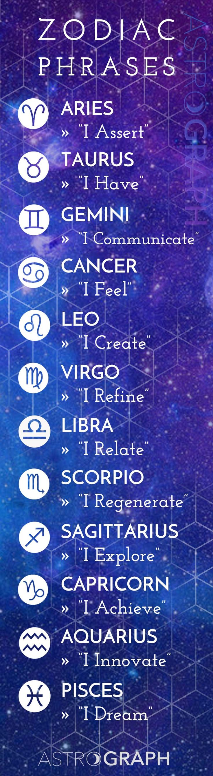 The Key Phrases of Sun Signs in the Zodiac ⭐️  ⭐️