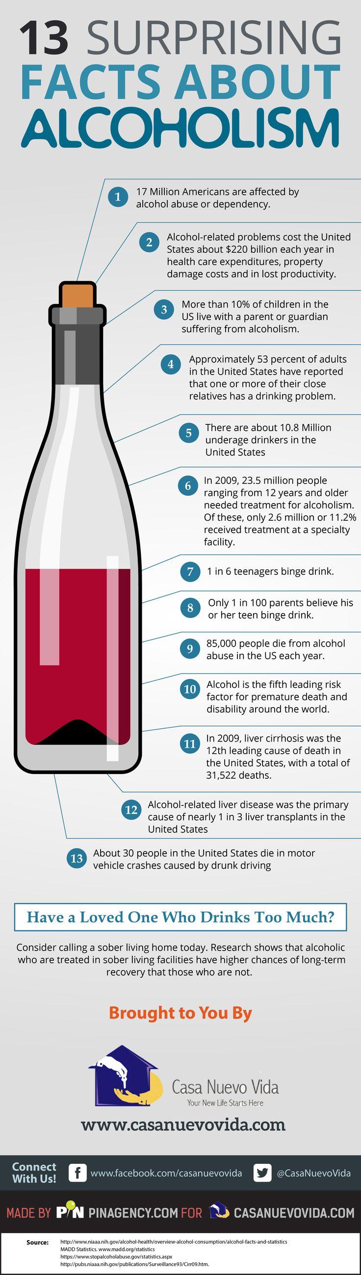 13 Surprising Facts About Alcoholism