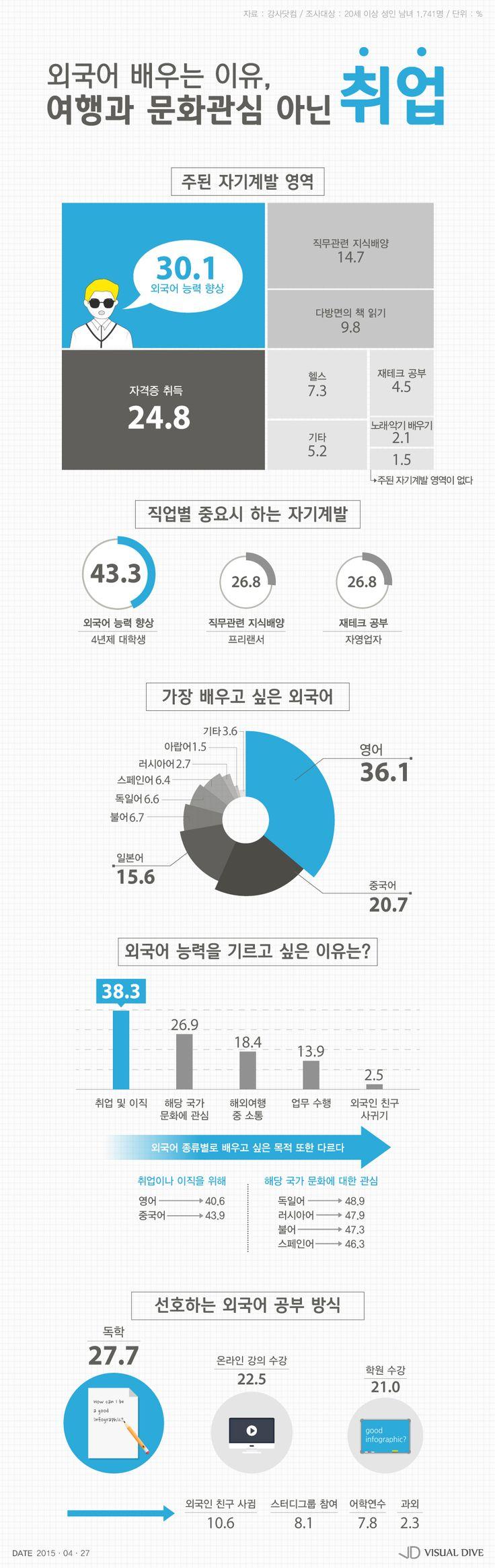 성인남녀, 주된 자기계발 영역은 외국어 학습…배우는 이유는 '취업 때문에' [인포그래픽] #self-improvement / #Infographic ⓒ 비주얼다이브 무단 복사·전재·재배포 금지