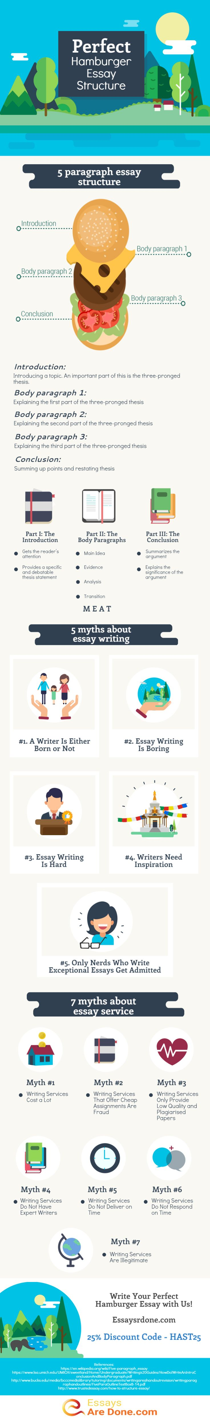 the best essay structure ideas essay tips essaysrdone com perfect hamburger essay