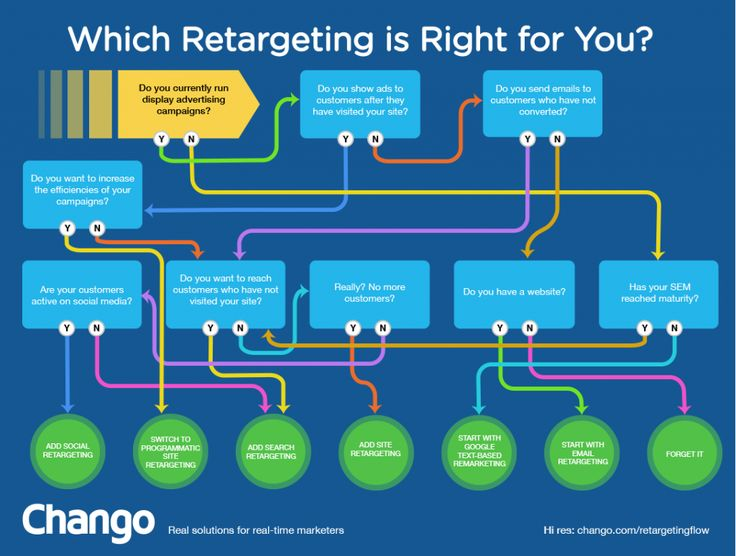 How to properly choose which retargeting method is right.