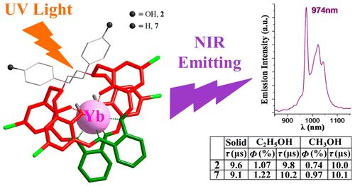 Construction of Identical [2 + 2] Schiff-Base Macrocyclic Ligands by LnIII and ZnII Template Ions Including Efficient YbIII Near-Infrared Sensitizers