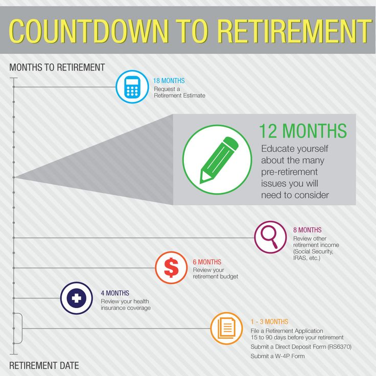 Countdown to retirement - 12 Months NYS Retirement Pinterest - social security direct deposit form